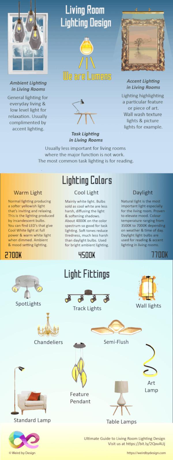 Living Room Lighting Infographic