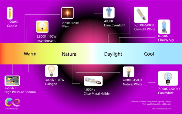 Light Bulb Color Temperature Infographic